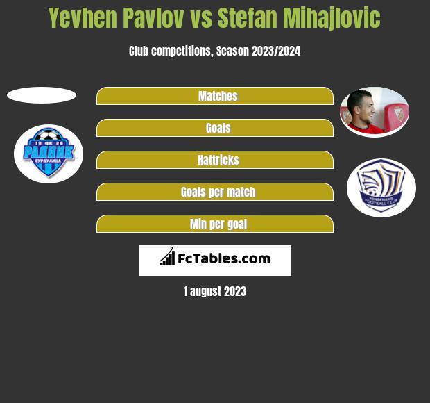 Yevhen Pavlov vs Stefan Mihajlovic h2h player stats