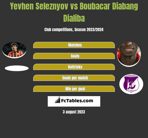 Jewhen Selezniow vs Boubacar Dialiba h2h player stats