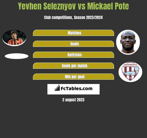 Yevhen Seleznyov vs Mickael Pote h2h player stats