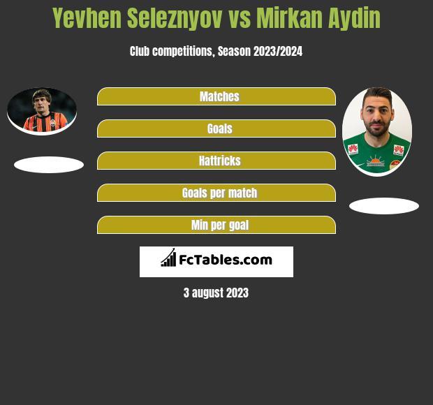 Yevhen Seleznyov vs Mirkan Aydin h2h player stats