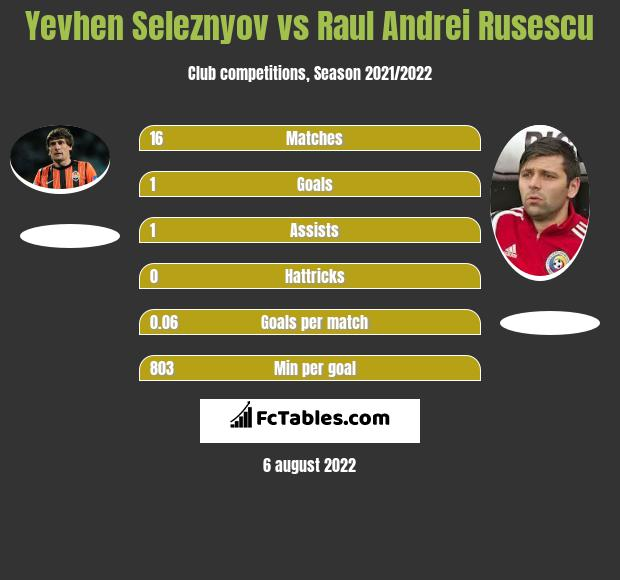 Jewhen Selezniow vs Raul Andrei Rusescu h2h player stats