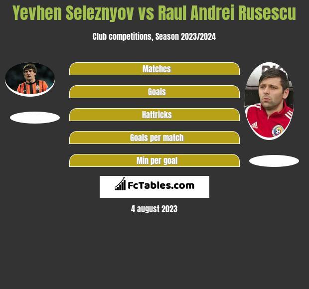 Yevhen Seleznyov vs Raul Andrei Rusescu h2h player stats