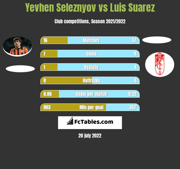 Yevhen Seleznyov vs Luis Suarez infographic
