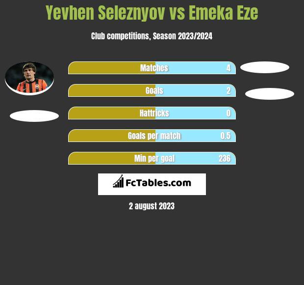 Yevhen Seleznyov vs Emeka Eze h2h player stats