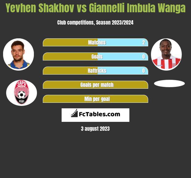 Jewhen Szachow vs Giannelli Imbula Wanga infographic