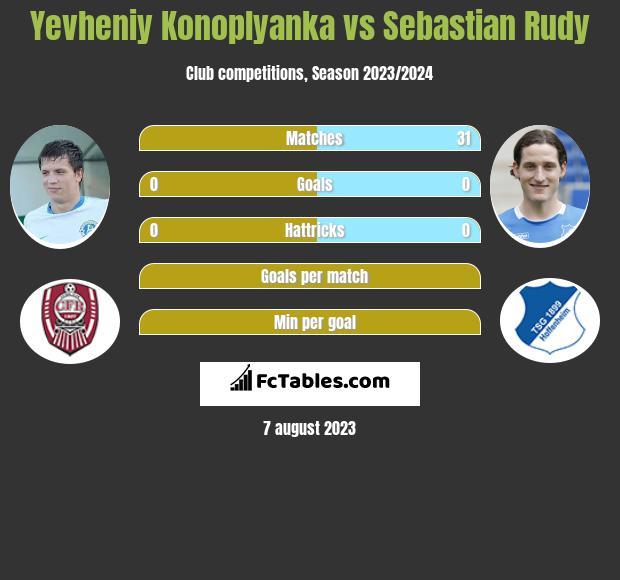 Yevheniy Konoplyanka vs Sebastian Rudy infographic