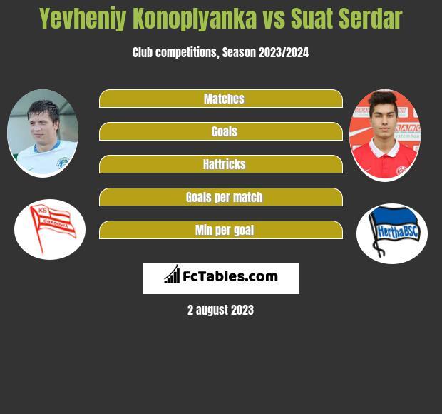 Yevheniy Konoplyanka vs Suat Serdar infographic