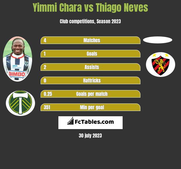 Yimmi Chara vs Thiago Neves infographic