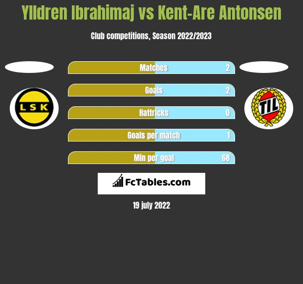 Ylldren Ibrahimaj vs Kent-Are Antonsen h2h player stats