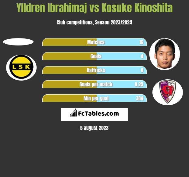 Ylldren Ibrahimaj vs Kosuke Kinoshita h2h player stats
