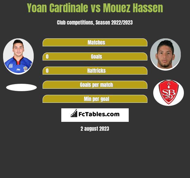 Yoan Cardinale vs Mouez Hassen infographic