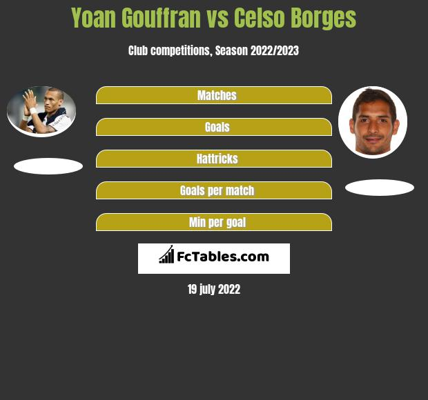 Yoan Gouffran vs Celso Borges infographic