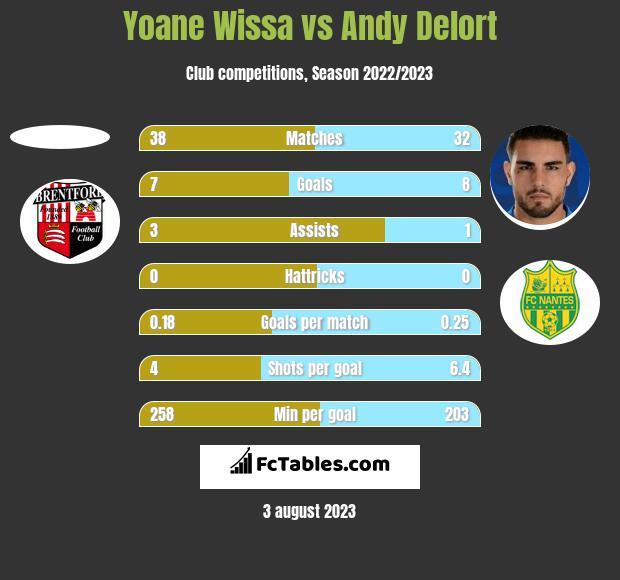 Yoane Wissa vs Andy Delort h2h player stats