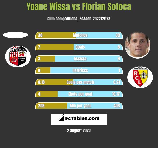 Yoane Wissa vs Florian Sotoca h2h player stats