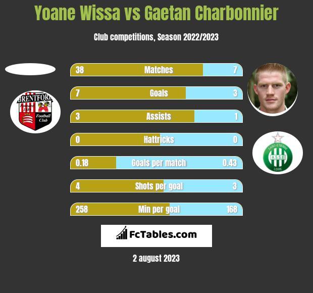 Yoane Wissa vs Gaetan Charbonnier h2h player stats