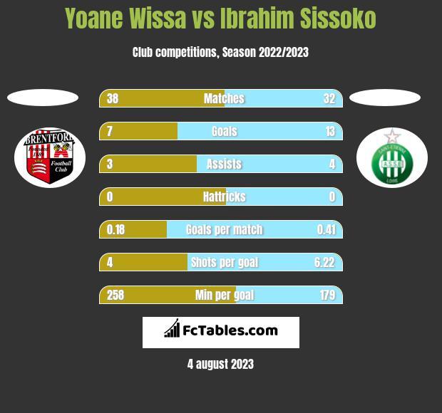 Yoane Wissa vs Ibrahim Sissoko h2h player stats