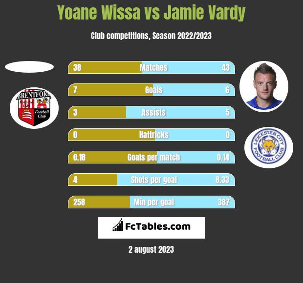 Yoane Wissa vs Jamie Vardy h2h player stats