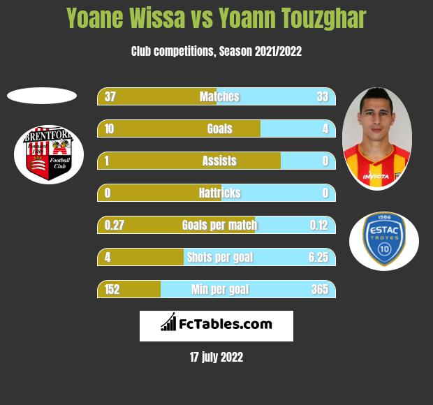 Yoane Wissa vs Yoann Touzghar h2h player stats