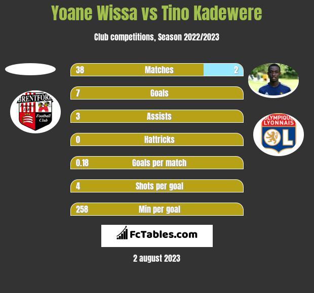 Yoane Wissa vs Tino Kadewere h2h player stats