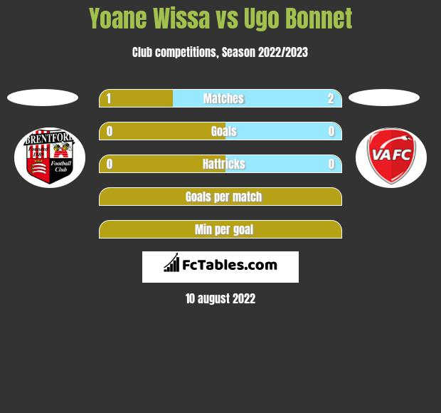 Yoane Wissa vs Ugo Bonnet h2h player stats