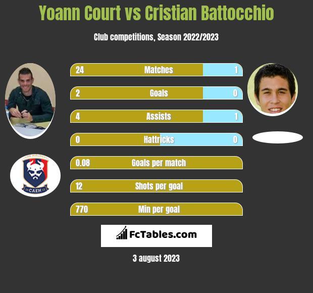 Yoann Court vs Cristian Battocchio infographic