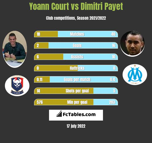 Yoann Court vs Dimitri Payet infographic