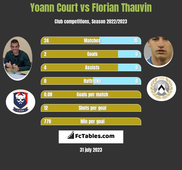 Yoann Court vs Florian Thauvin infographic