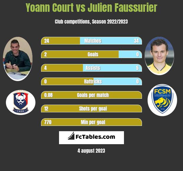 Yoann Court vs Julien Faussurier infographic