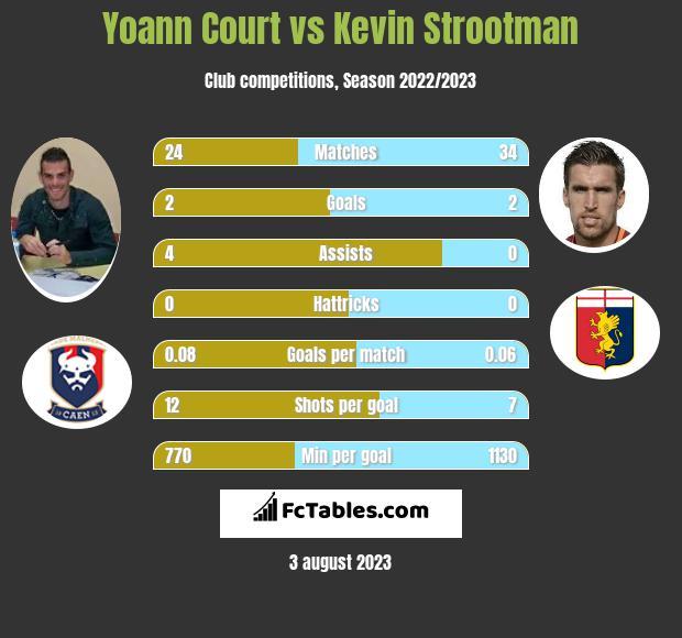 Yoann Court vs Kevin Strootman infographic