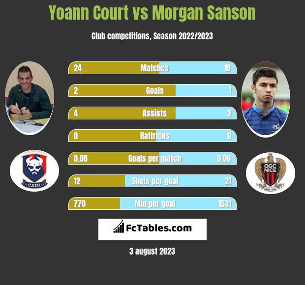 Yoann Court vs Morgan Sanson infographic