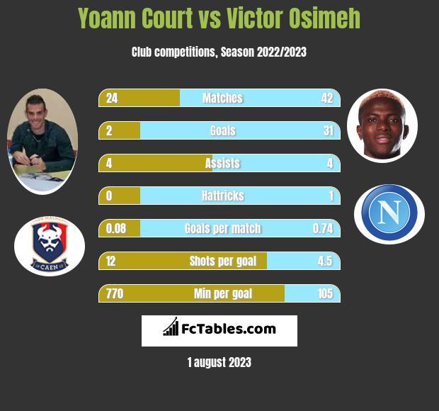 Yoann Court vs Victor Osimeh infographic
