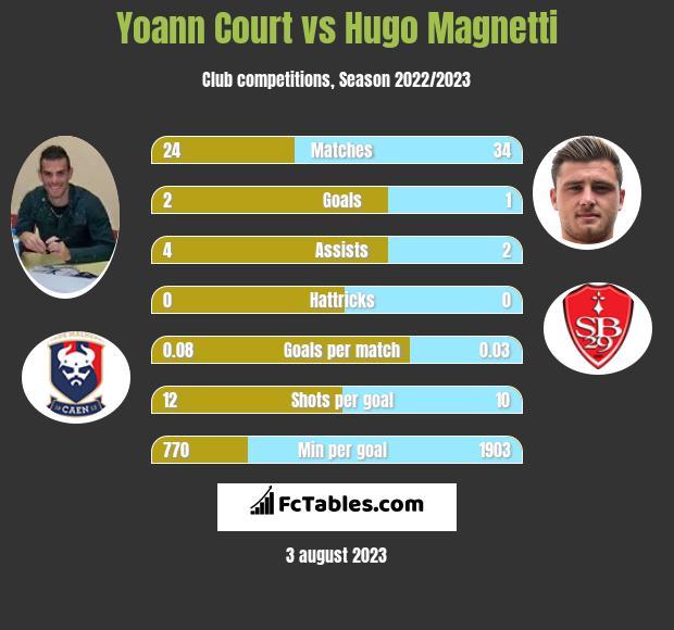 Yoann Court vs Hugo Magnetti infographic