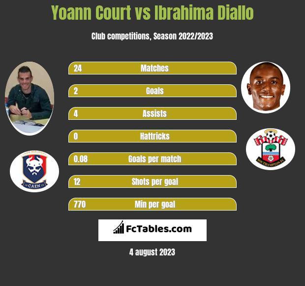 Yoann Court vs Ibrahima Diallo infographic