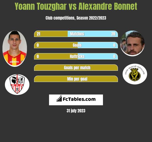 Yoann Touzghar vs Alexandre Bonnet infographic