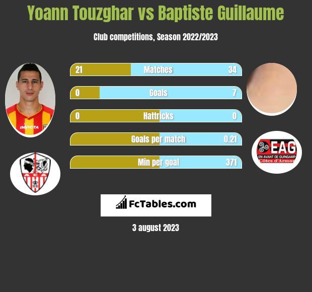 Yoann Touzghar vs Baptiste Guillaume h2h player stats