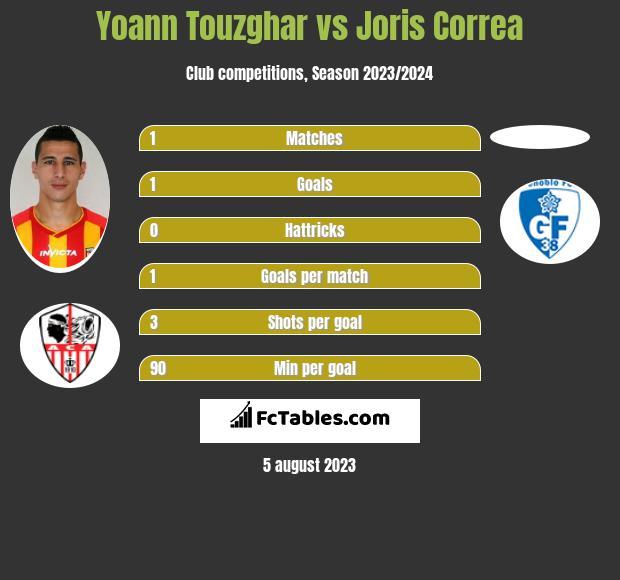 Yoann Touzghar vs Joris Correa h2h player stats