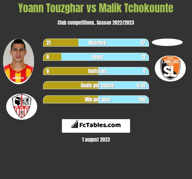 Yoann Touzghar vs Malik Tchokounte infographic