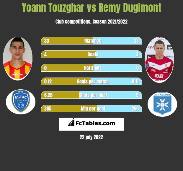Yoann Touzghar vs Remy Dugimont infographic
