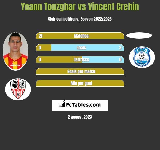 Yoann Touzghar vs Vincent Crehin h2h player stats
