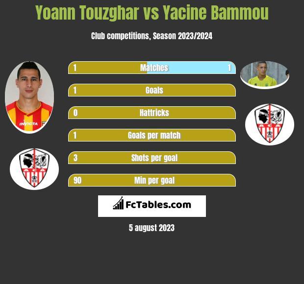 Yoann Touzghar vs Yacine Bammou h2h player stats