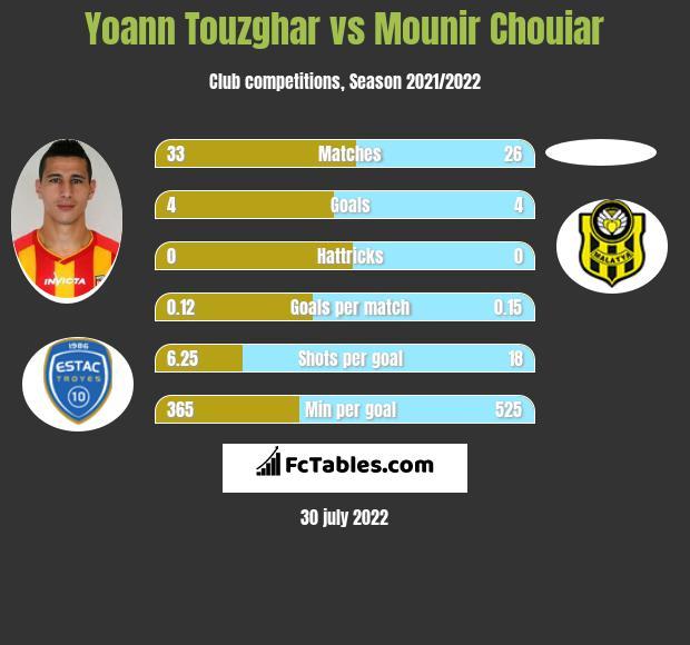 Yoann Touzghar vs Mounir Chouiar h2h player stats