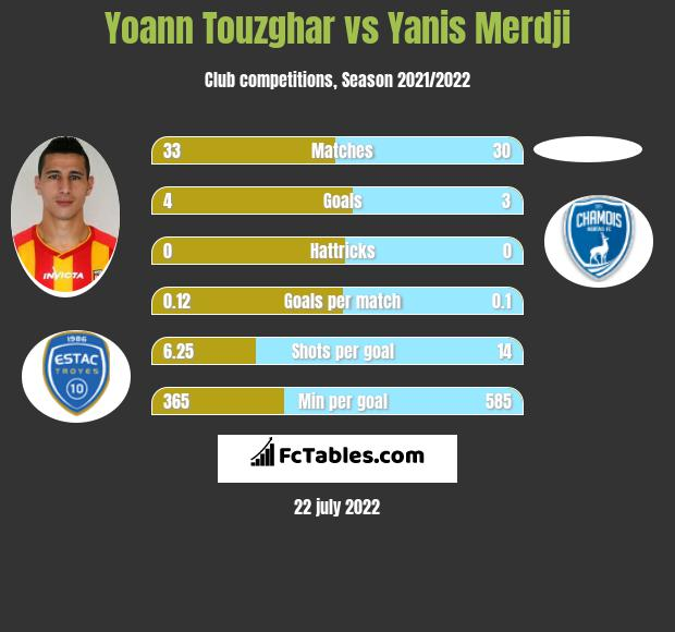 Yoann Touzghar vs Yanis Merdji h2h player stats
