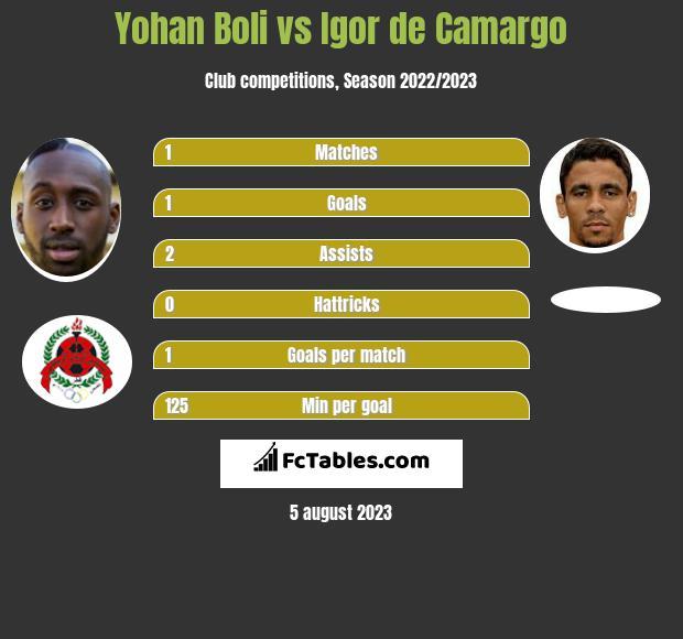 Yohan Boli vs Igor de Camargo h2h player stats