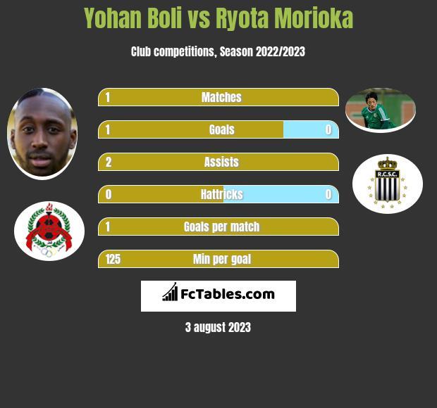 Yohan Boli vs Ryota Morioka h2h player stats