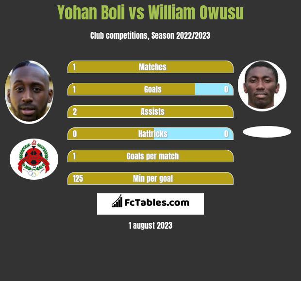 Yohan Boli vs William Owusu h2h player stats