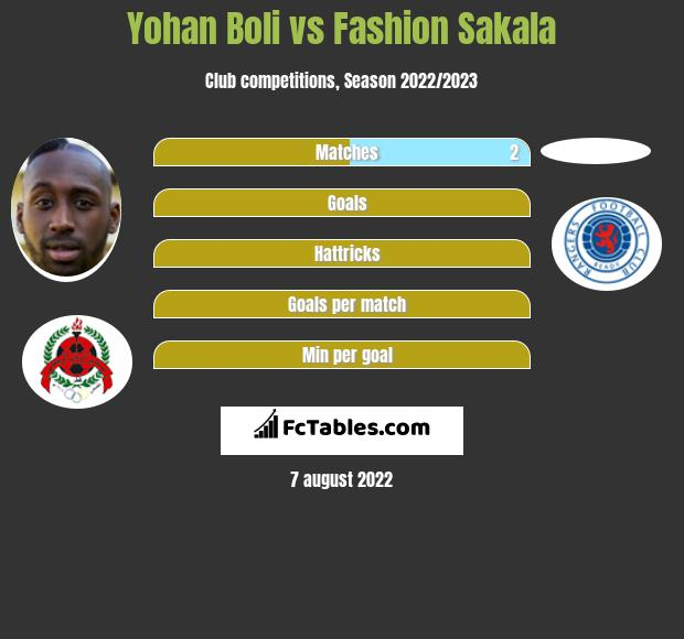 Yohan Boli vs Fashion Sakala h2h player stats