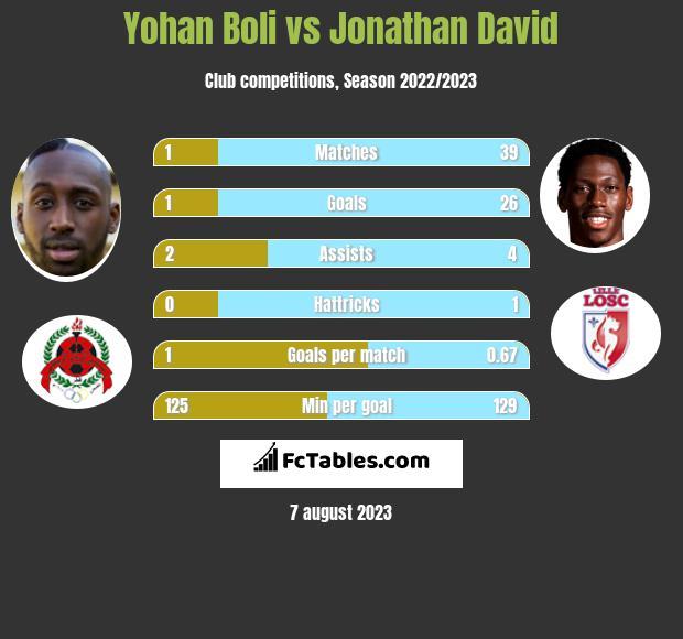 Yohan Boli vs Jonathan David h2h player stats