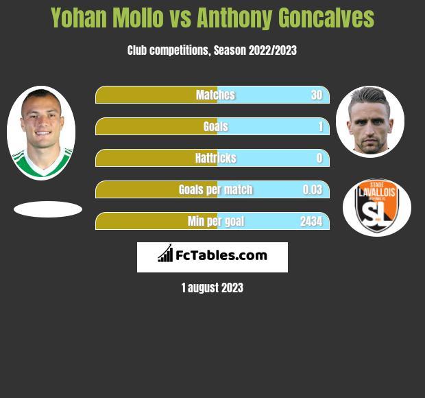 Yohan Mollo vs Anthony Goncalves infographic