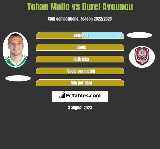 Yohan Mollo vs Durel Avounou infographic