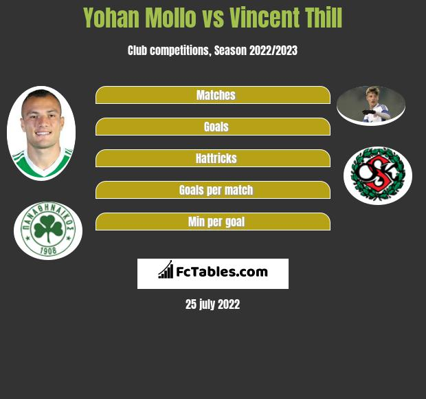 Yohan Mollo vs Vincent Thill infographic